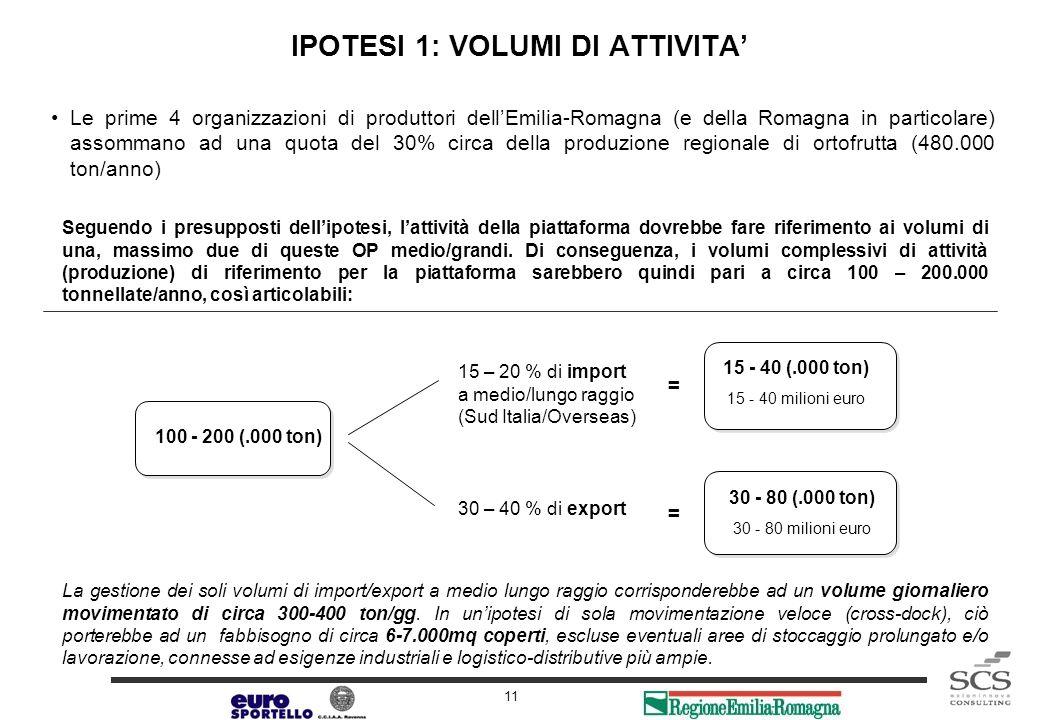 IPOTESI 1: I BENEFICI ECONOMICI LEGATI ALLA LOGISTICA...