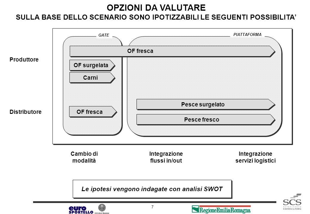ANALISI SWOT IPOTESI 1 PIATTAFORMA DEI PRODUTTORI PER ORTOFRUTTA FRESCA