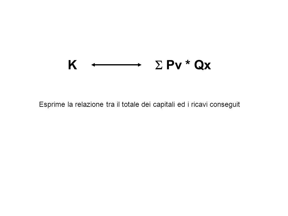 K  Pv * Qx Esprime la relazione tra il totale dei capitali ed i ricavi conseguit.