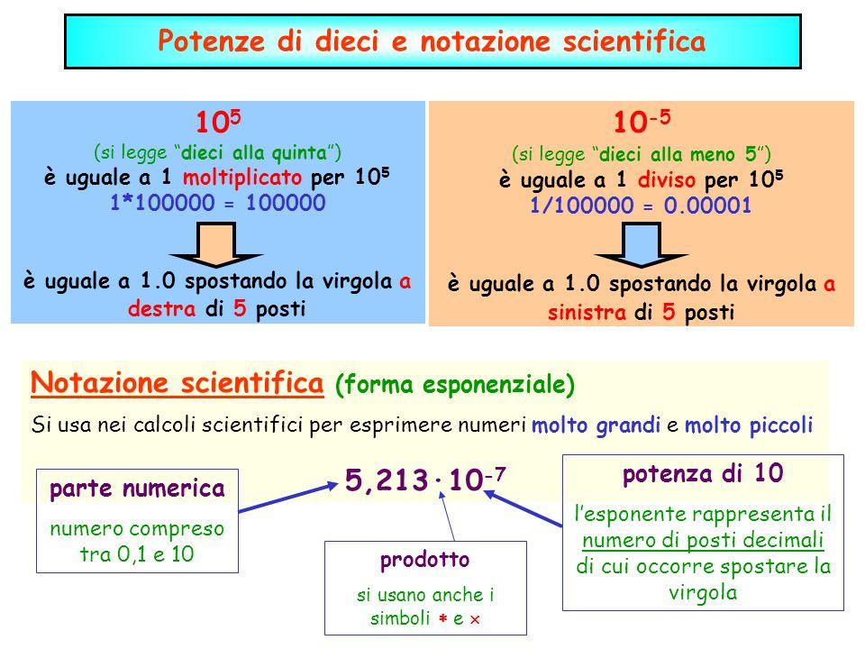 Potenze di dieci e notazione scientifica 105 10-5 5,213·10-7
