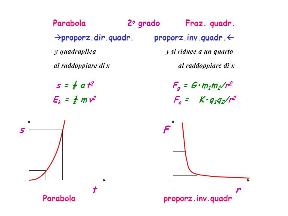 s F t r Parabola 2o grado Fraz. quadr.