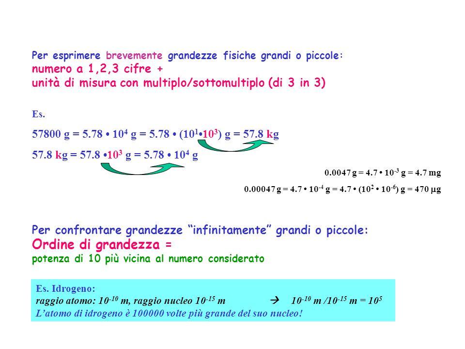 Ordine di grandezza = numero a 1,2,3 cifre +