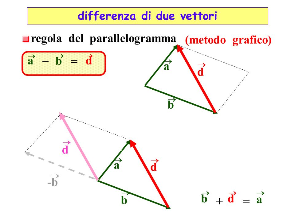 differenza di due vettori