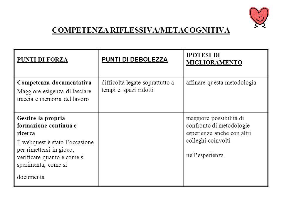 COMPETENZA RIFLESSIVA/METACOGNITIVA