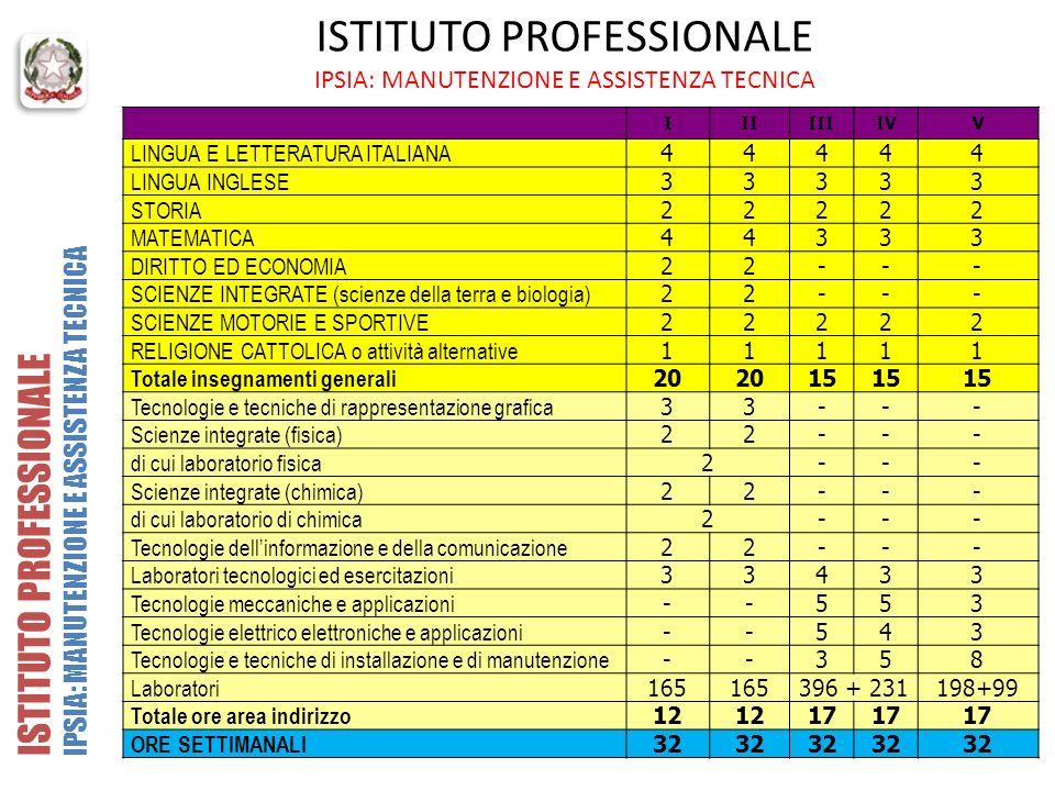 ISTITUTO PROFESSIONALE IPSIA: MANUTENZIONE E ASSISTENZA TECNICA