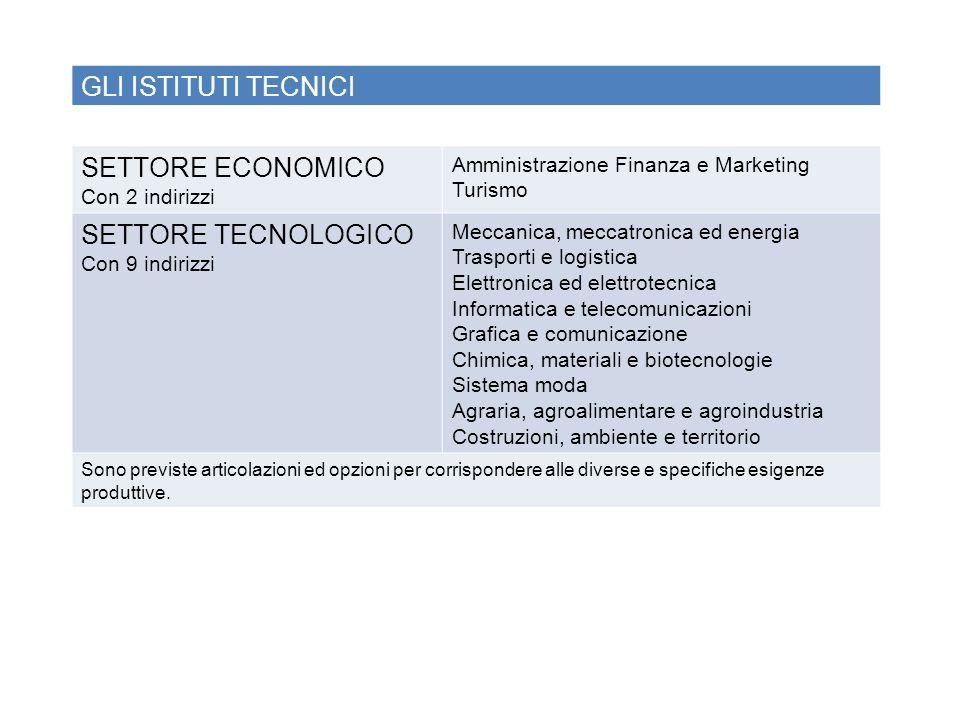 GLI ISTITUTI TECNICI SETTORE ECONOMICO SETTORE TECNOLOGICO