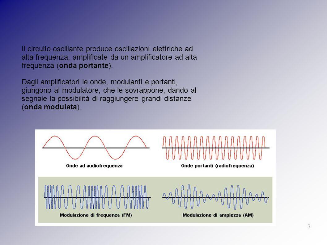 Il circuito oscillante produce oscillazioni elettriche ad alta frequenza, amplificate da un amplificatore ad alta frequenza (onda portante).