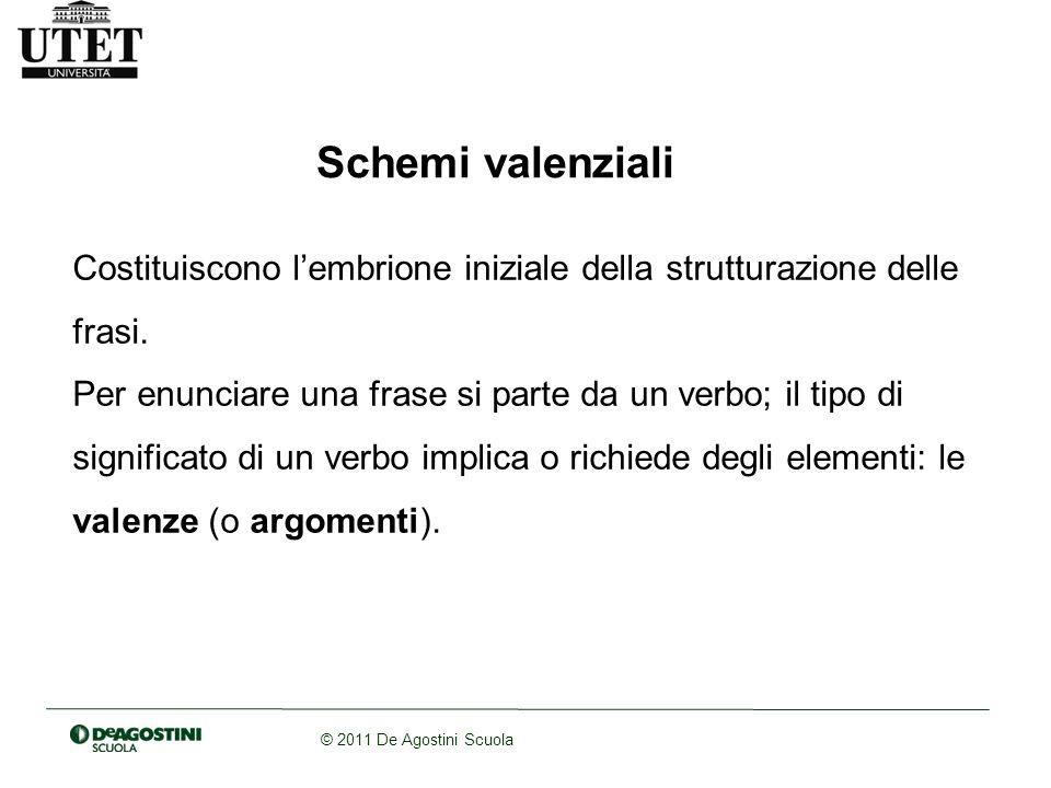 Schemi valenziali Costituiscono l'embrione iniziale della strutturazione delle frasi.