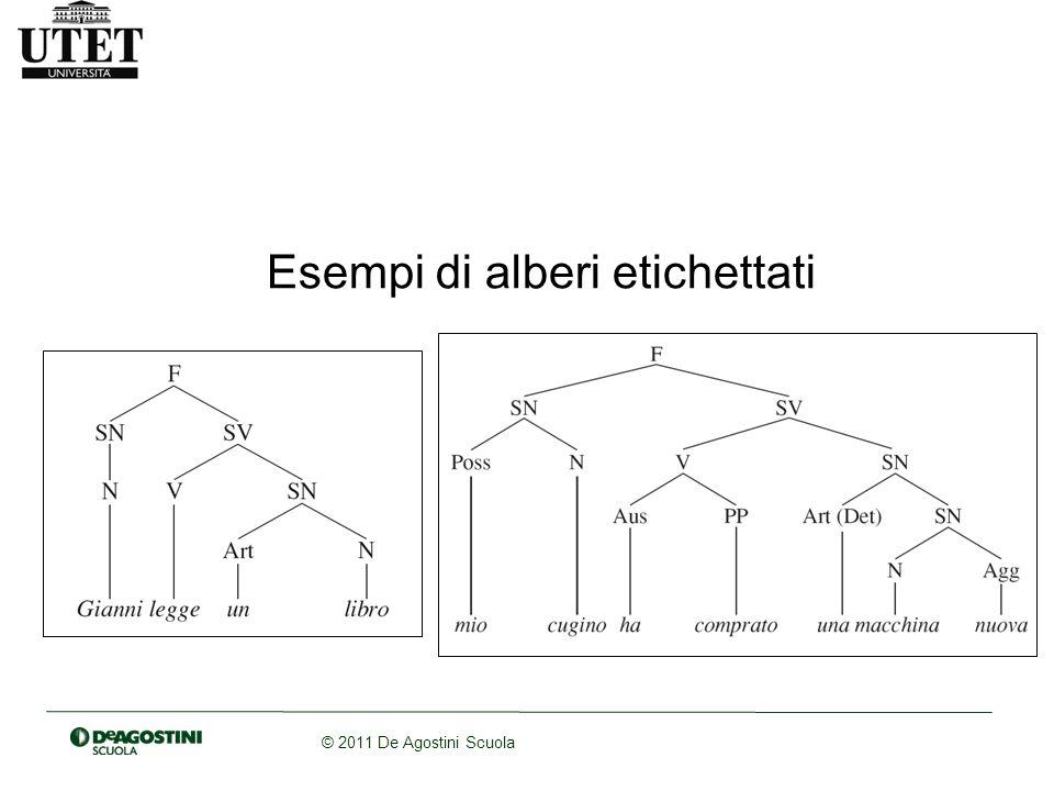 Esempi di alberi etichettati