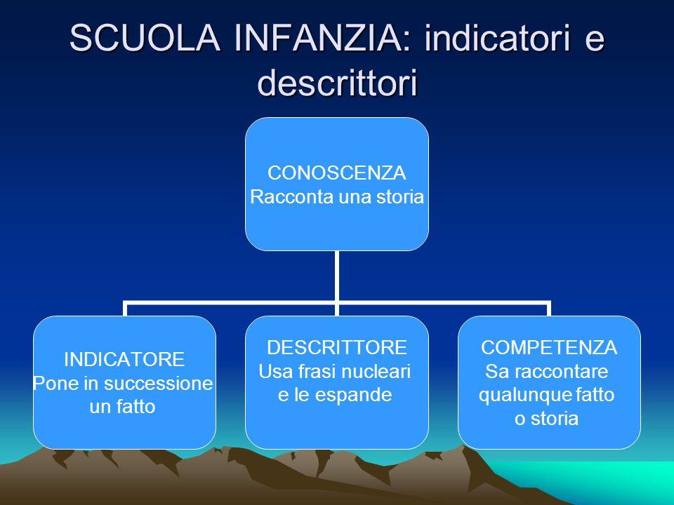 SCUOLA INFANZIA: indicatori e descrittori