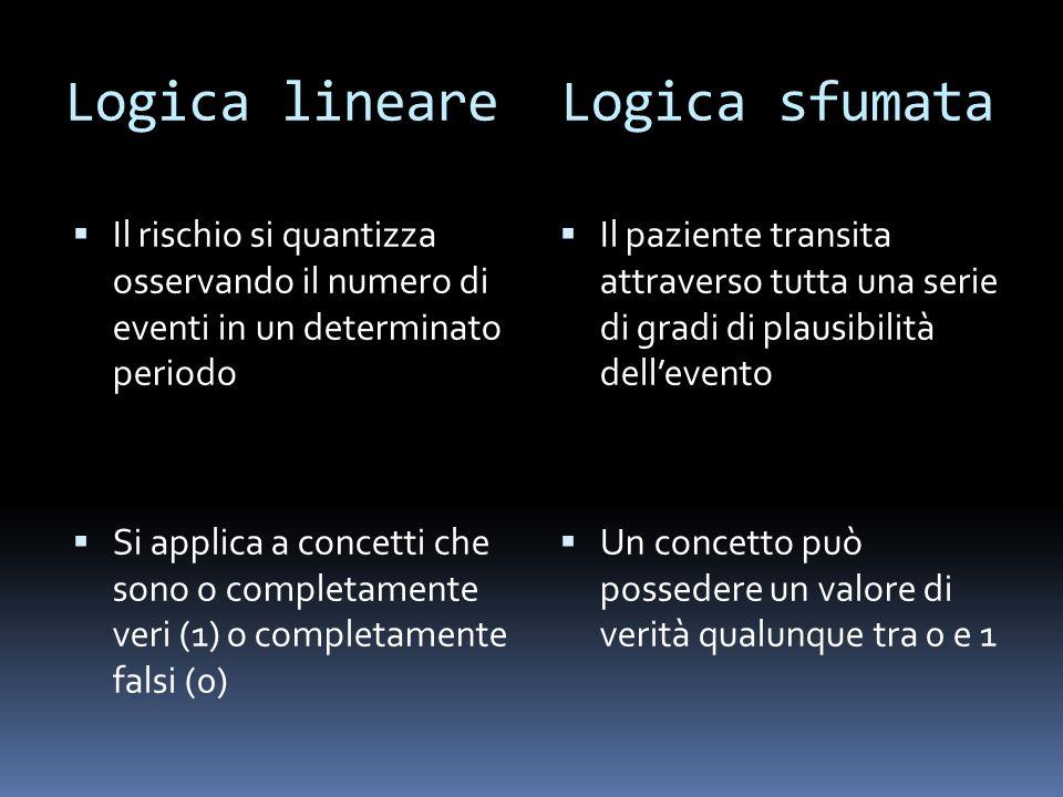 Logica lineare Logica sfumata