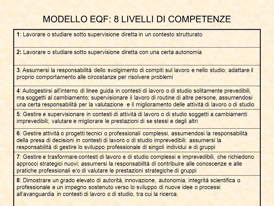 MODELLO EQF: 8 LIVELLI DI COMPETENZE