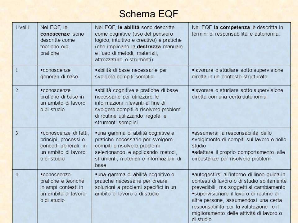 Schema EQF Livelli. Nel EQF, le conoscenze sono descritte come teoriche e/o pratiche.