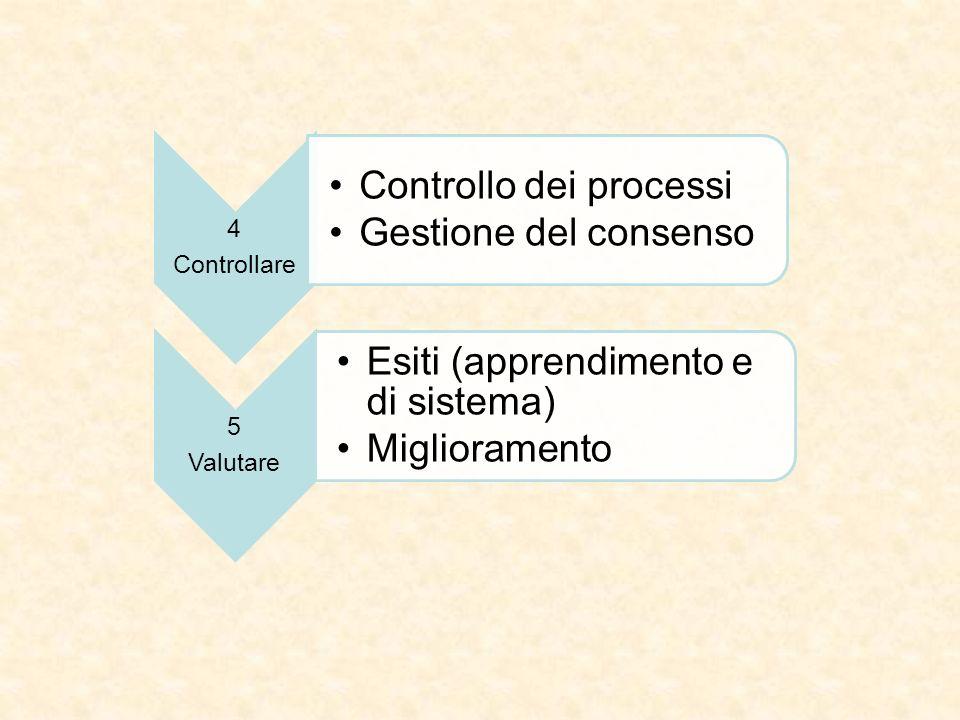 Controllare 4. Controllo dei processi. Gestione del consenso. Valutare. 5. Esiti (apprendimento e di sistema)