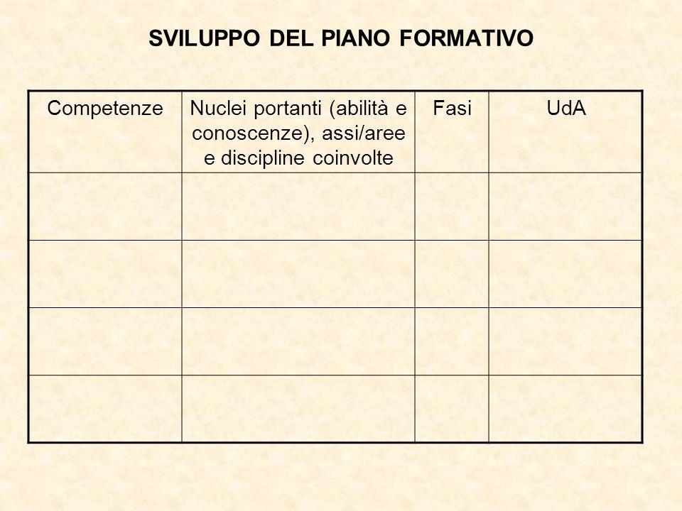 SVILUPPO DEL PIANO FORMATIVO