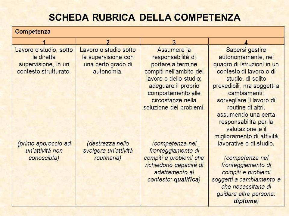 SCHEDA RUBRICA DELLA COMPETENZA