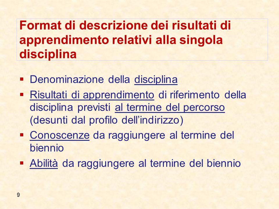  Format di descrizione dei risultati di apprendimento relativi alla singola disciplina. Denominazione della disciplina.
