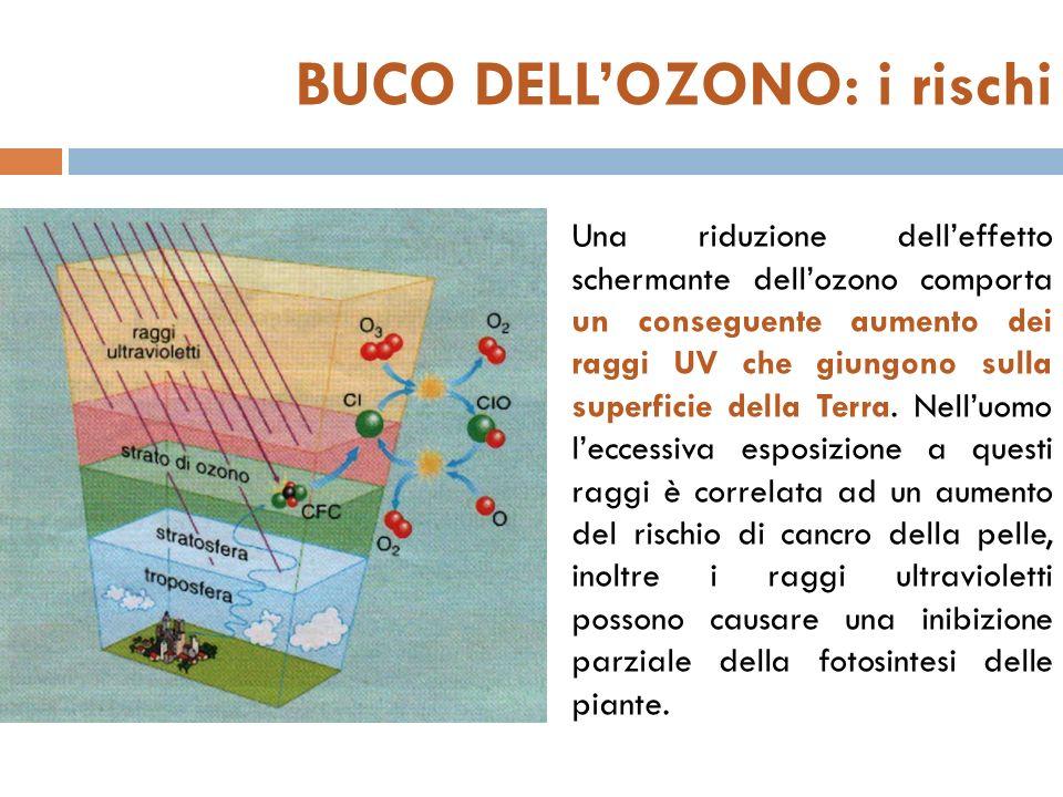 BUCO DELL'OZONO: i rischi