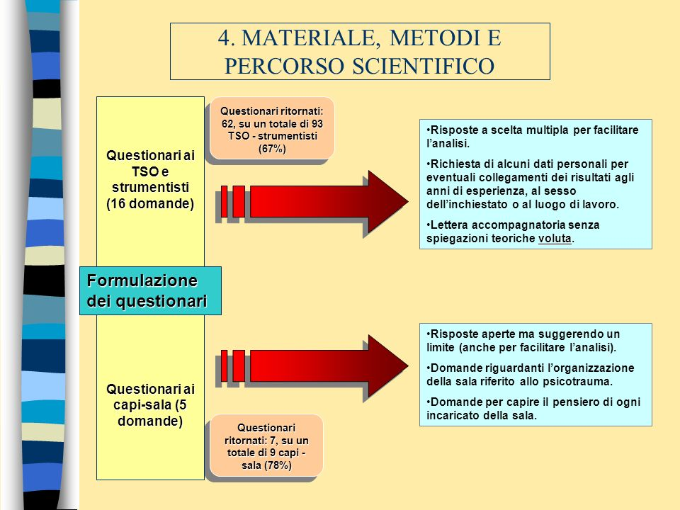 4. MATERIALE, METODI E PERCORSO SCIENTIFICO