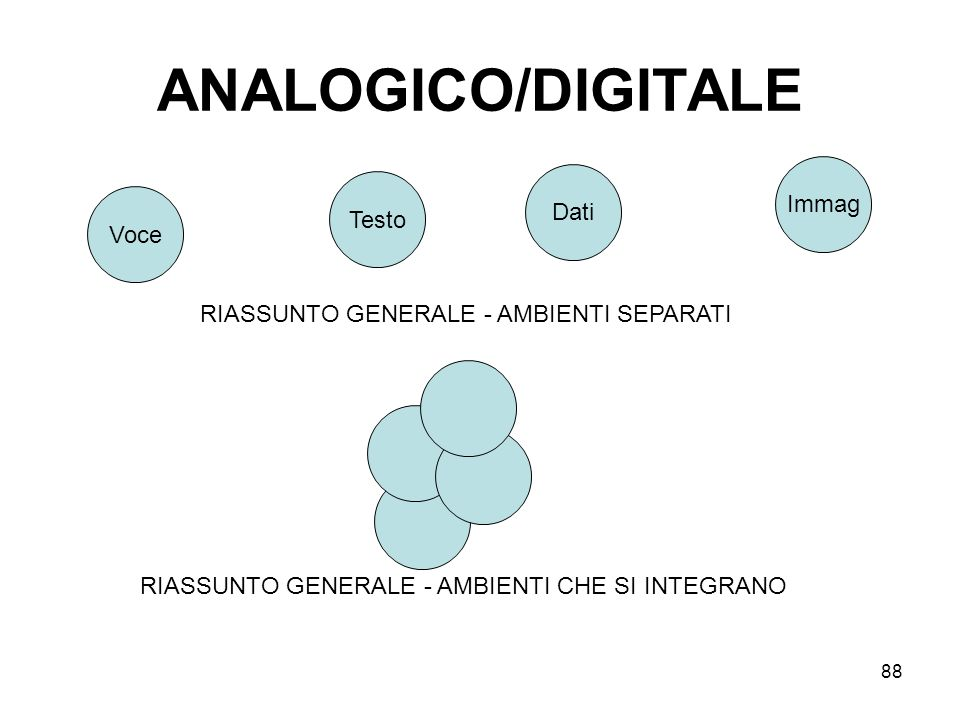 ANALOGICO/DIGITALE Immag Dati Testo Voce