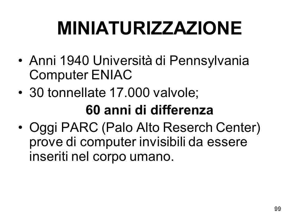 MINIATURIZZAZIONE Anni 1940 Università di Pennsylvania Computer ENIAC