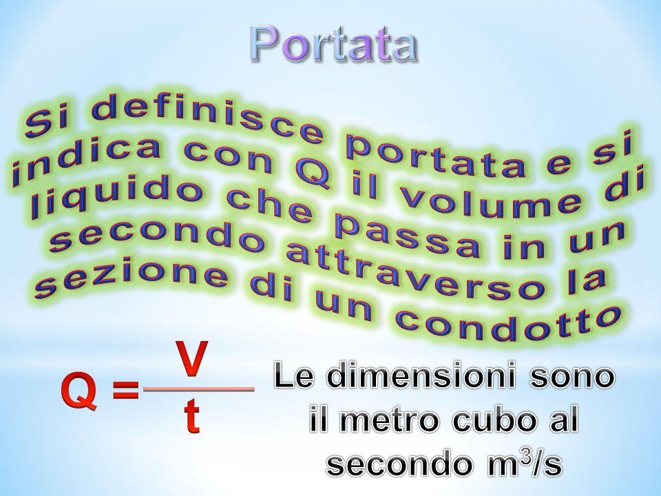 Le dimensioni sono il metro cubo al secondo m3/s