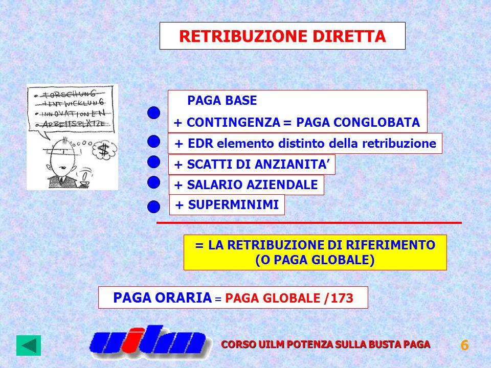 RETRIBUZIONE DIRETTA PAGA ORARIA = PAGA GLOBALE /173 6 PAGA BASE