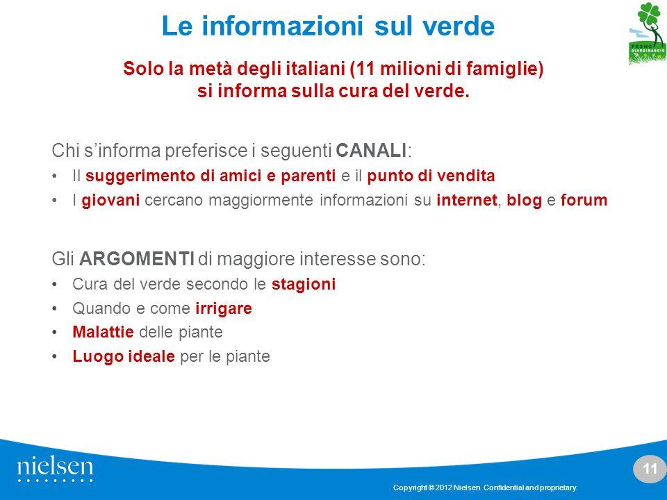 Le informazioni sul verde