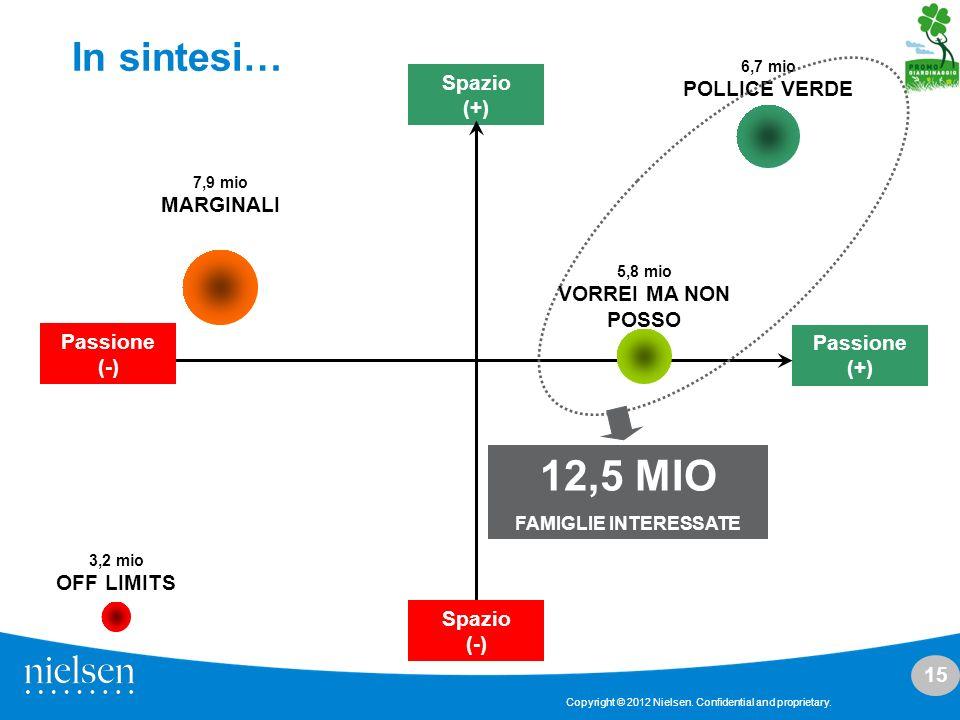12,5 MIO In sintesi… POLLICE VERDE Spazio (+) MARGINALI
