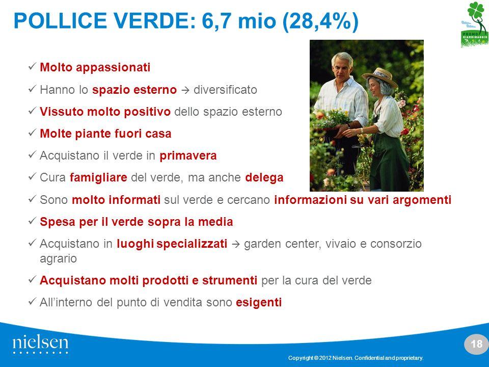 POLLICE VERDE: 6,7 mio (28,4%) Molto appassionati