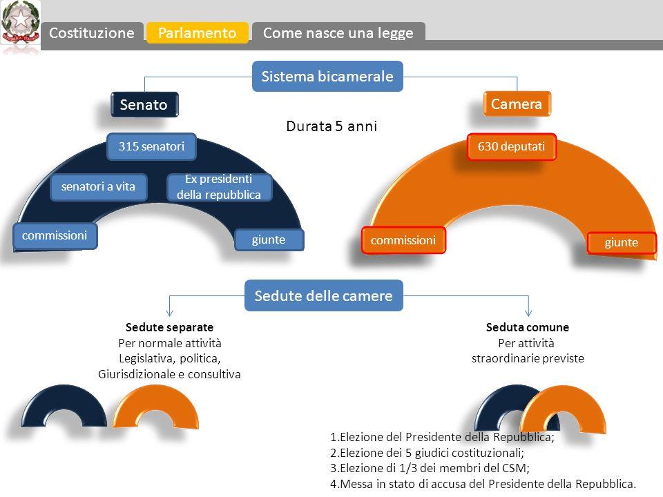 Costituzione Parlamento Come nasce una legge Sistema bicamerale Senato