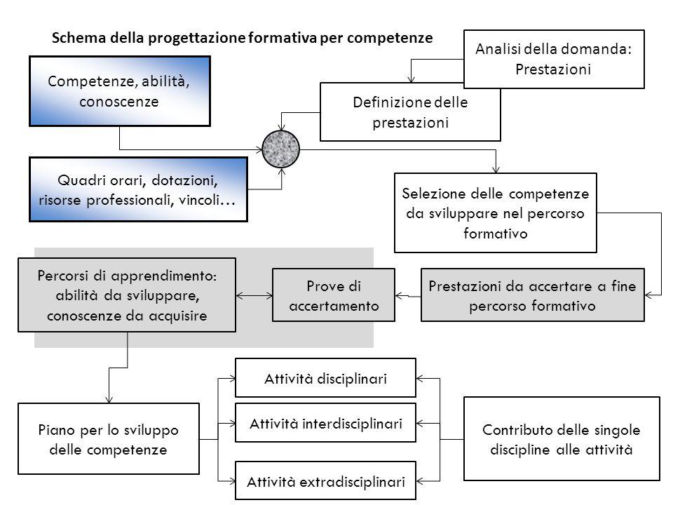 Schema della progettazione formativa per competenze
