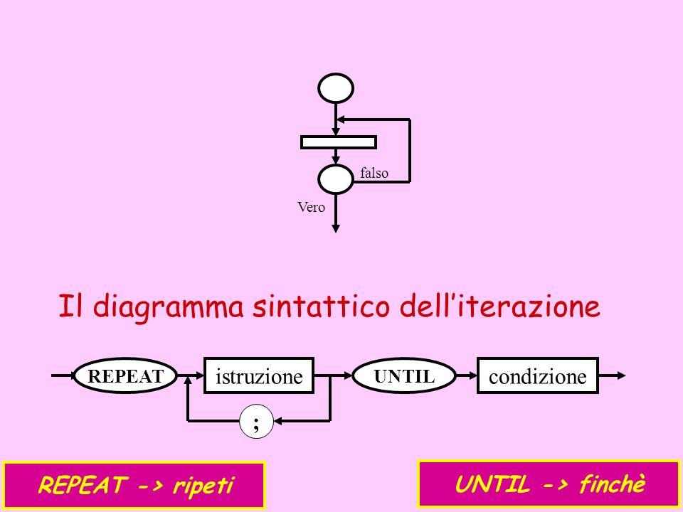 Il diagramma sintattico dell'iterazione