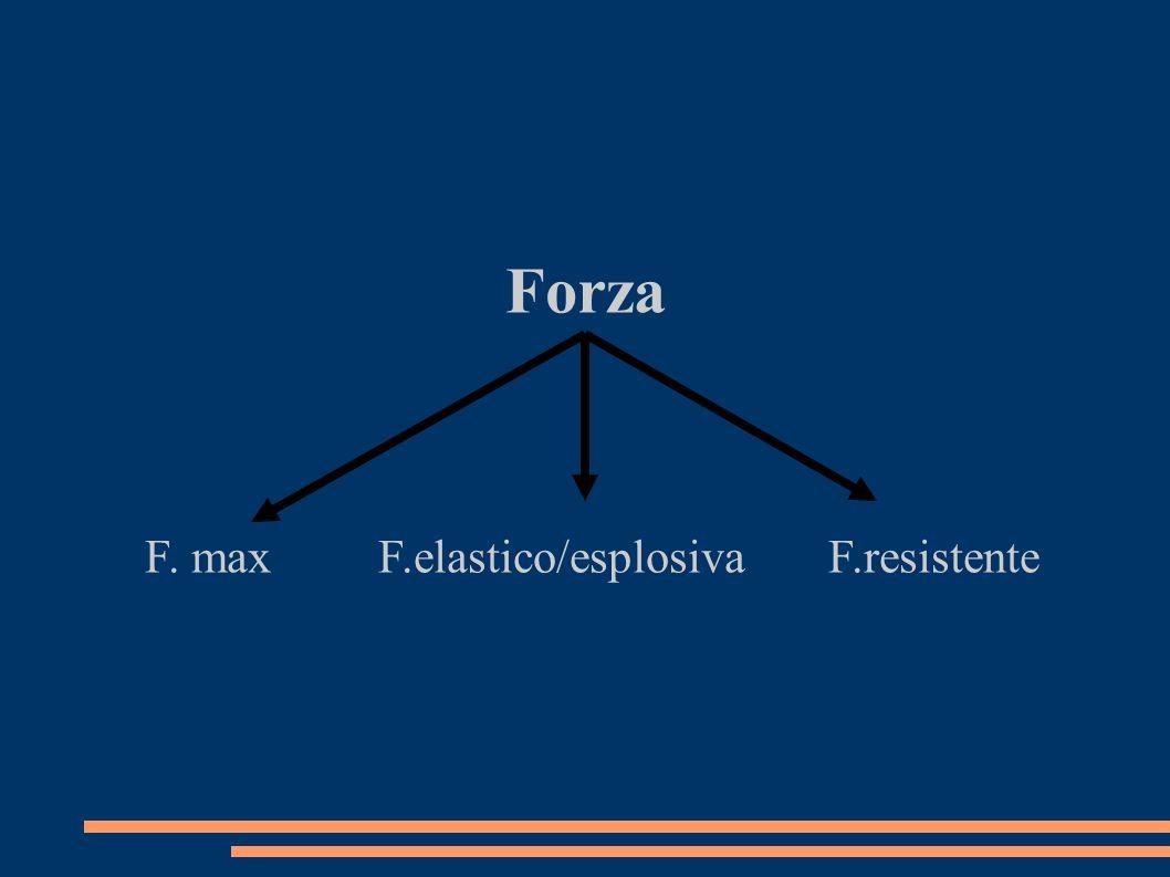 Forza F. max F.elastico/esplosiva F.resistente