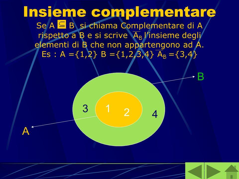 Insieme complementare Se A B si chiama Complementare di A rispetto a B e si scrive AB l'insieme degli elementi di B che non appartengono ad A. Es : A ={1,2} B ={1,2,3,4} AB ={3,4}