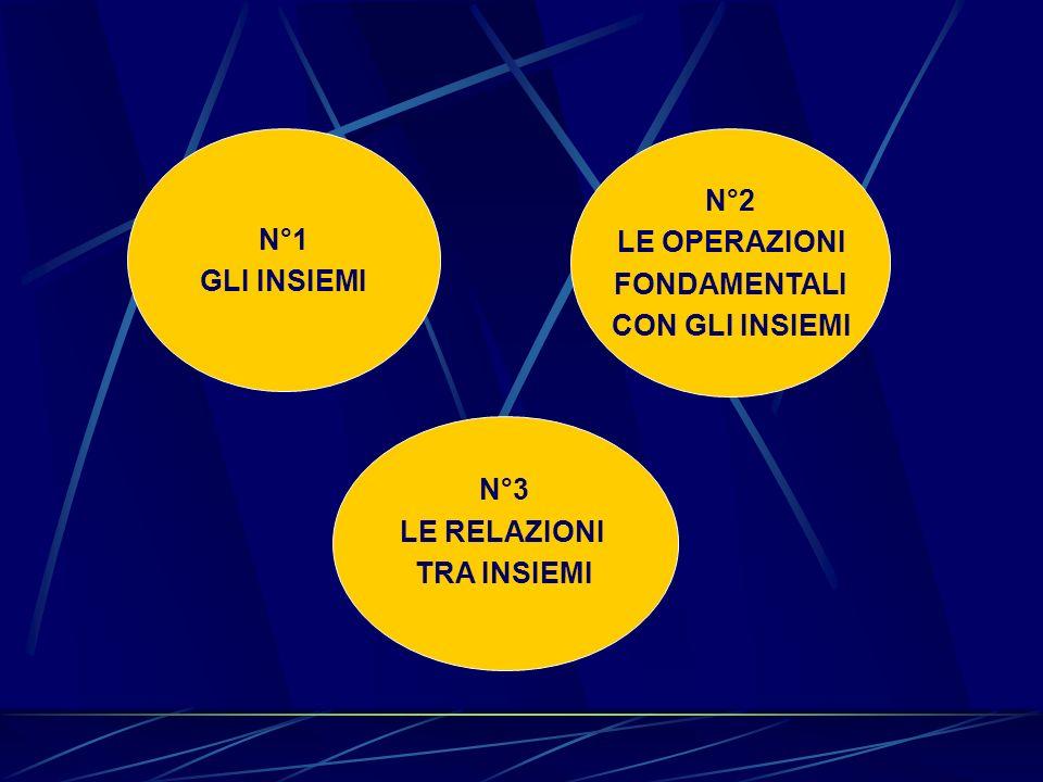 N°1 GLI INSIEMI N°2 LE OPERAZIONI FONDAMENTALI CON GLI INSIEMI N°3 LE RELAZIONI TRA INSIEMI