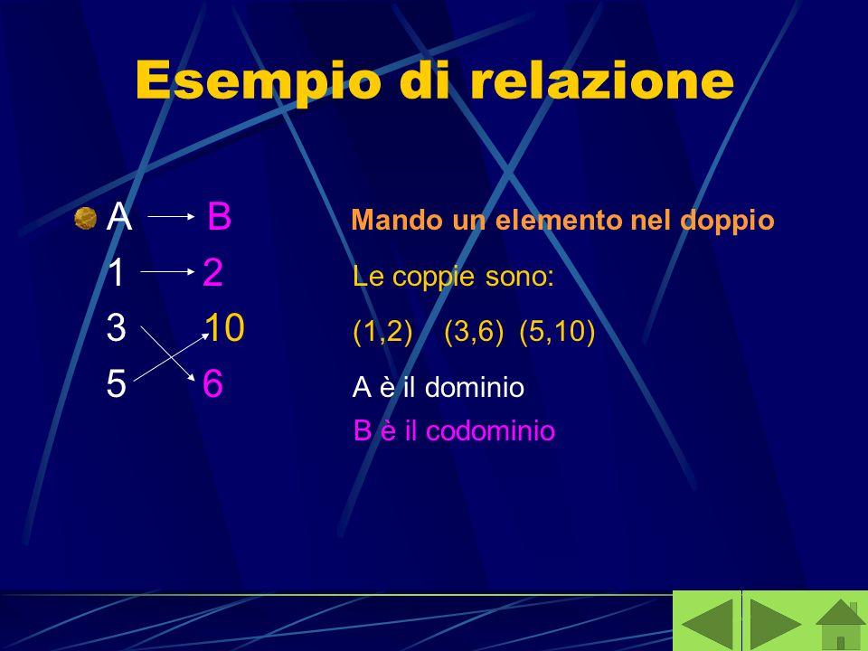 Esempio di relazione A B Mando un elemento nel doppio