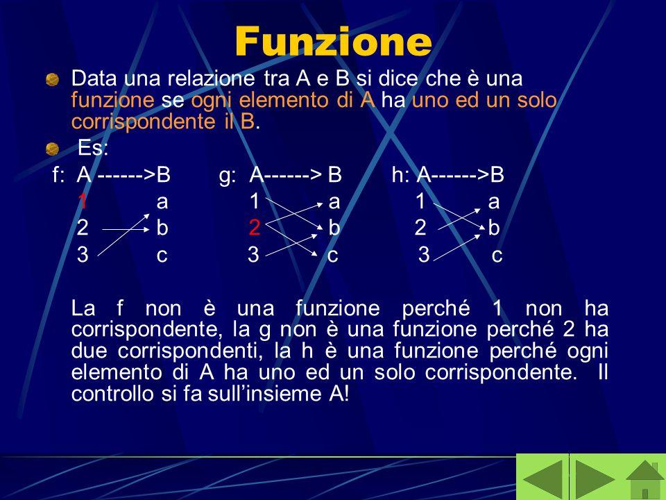 Funzione Data una relazione tra A e B si dice che è una funzione se ogni elemento di A ha uno ed un solo corrispondente il B.