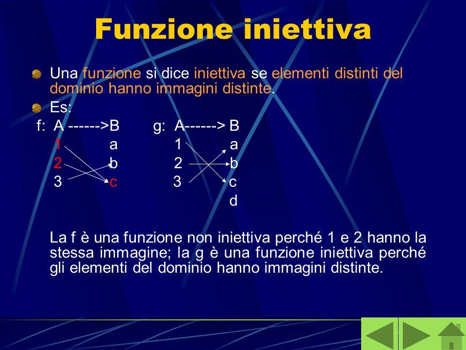 Funzione iniettiva Una funzione si dice iniettiva se elementi distinti del dominio hanno immagini distinte.