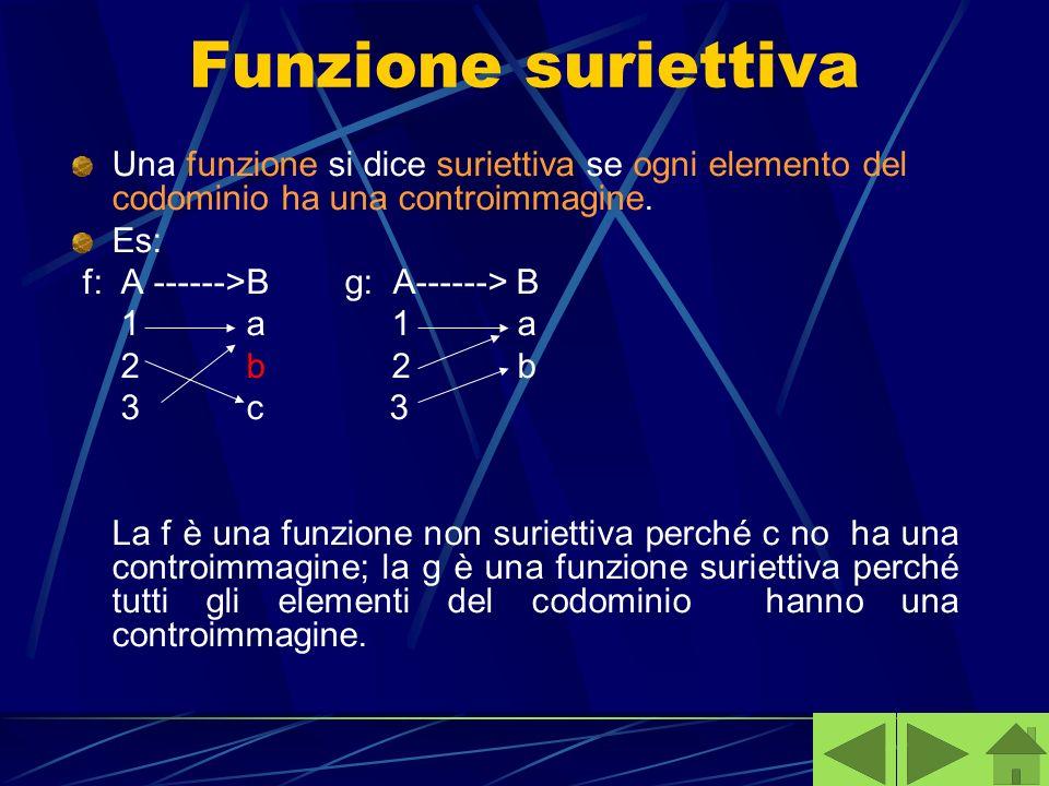 Funzione suriettiva Una funzione si dice suriettiva se ogni elemento del codominio ha una controimmagine.
