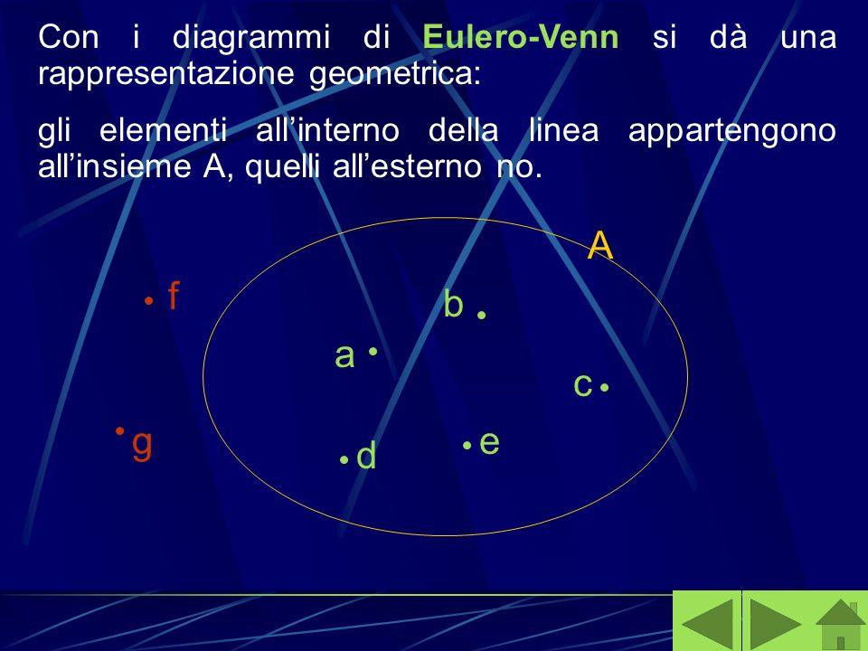 Con i diagrammi di Eulero-Venn si dà una rappresentazione geometrica: