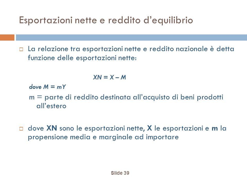 Esportazioni nette e reddito d'equilibrio