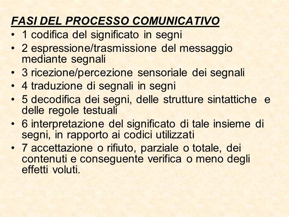 FASI DEL PROCESSO COMUNICATIVO