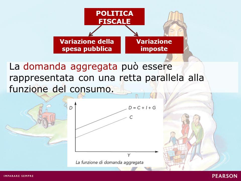 Variazione della spesa pubblica