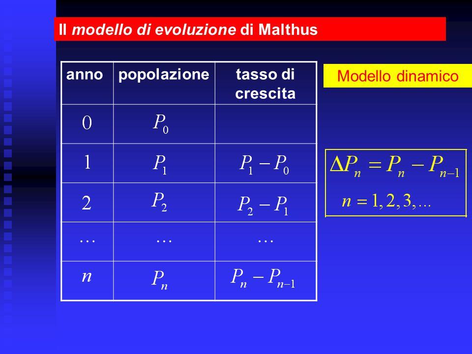 … Il modello di evoluzione di Malthus anno popolazione