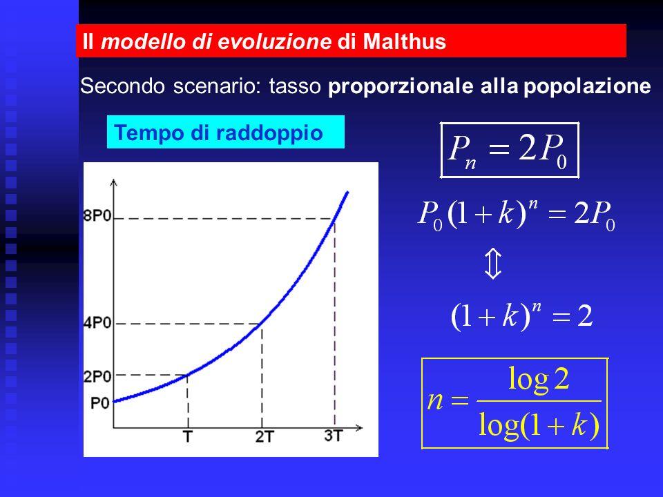 Il modello di evoluzione di Malthus
