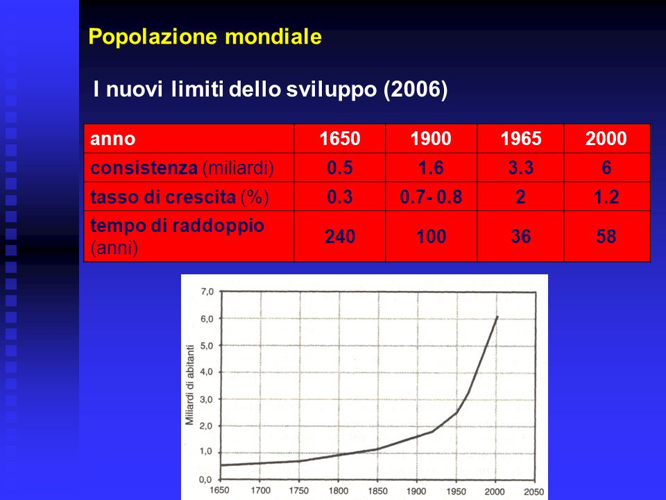 I nuovi limiti dello sviluppo (2006)