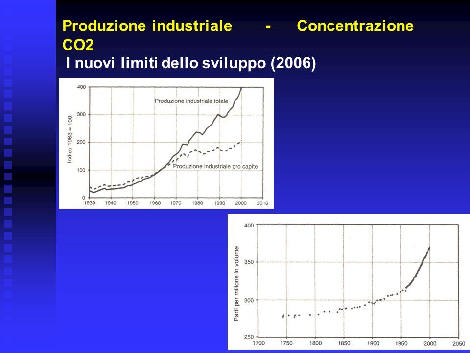 Produzione industriale - Concentrazione CO2