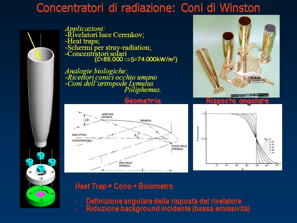 Concentratori di radiazione: Coni di Winston