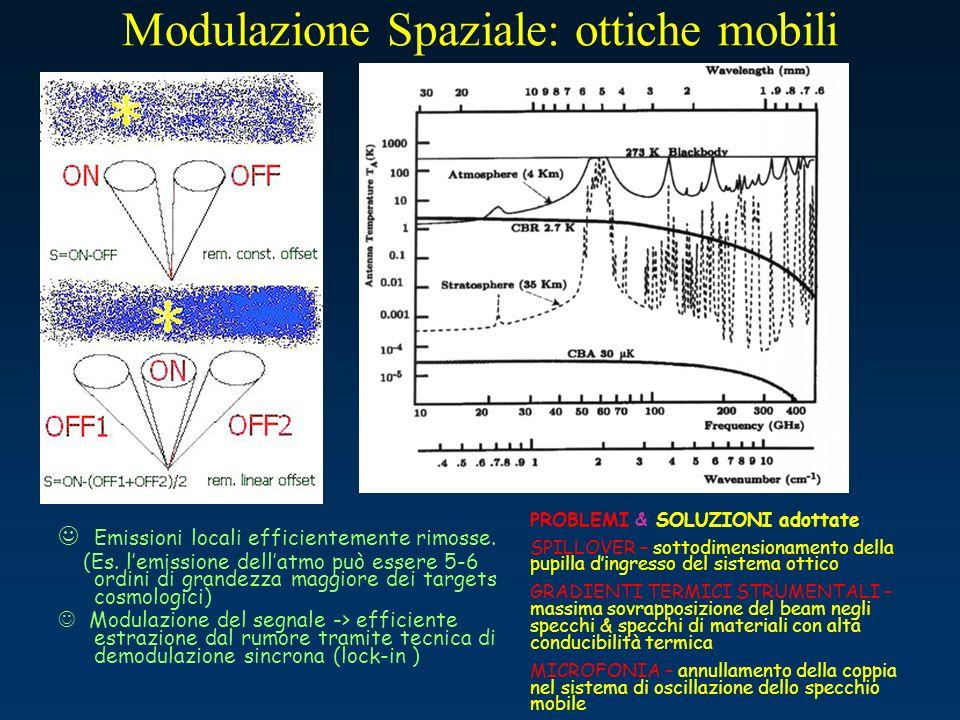 Modulazione Spaziale: ottiche mobili